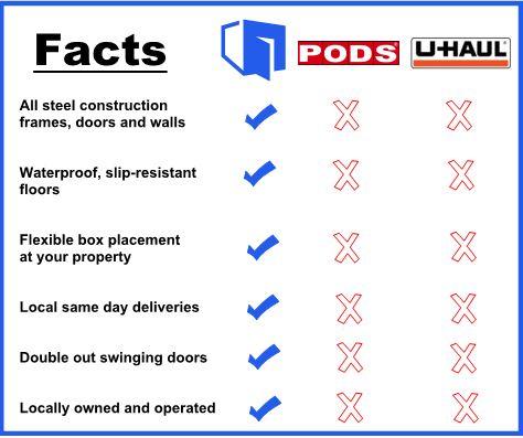 BoiseBox Competition comparison to PODS and UHaul